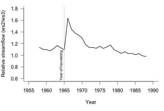 Figure 2: Streamflow in Watershed 2 relative to that in the unharvested Watershed 3 of the Hubbard Brook study. The effect of harvesting watershed 2 in 1965 is obvious.