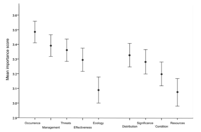 The value of information (mean importance score ± SE) for the different components of a management decision, as reported by protected area managers. Importance scores of ≥ 3 indicate managers consider this information important to make management decisions about biodiversity conservation.