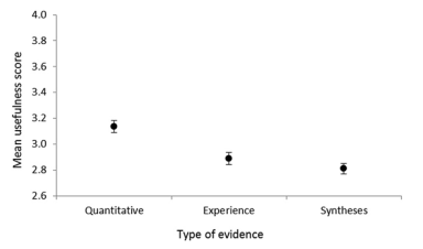 The utility of different types of evidence (mean usefulness score ± SE) to inform management decisions, as reported by protected area managers. Usefulness scores of ≥ 3 indicate managers consider this evidence valuable for making management decisions about biodiversity conservation.