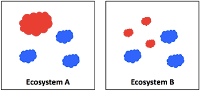 Which ecosystem is more invaded or more novel? Red blobs are alien species, blue blobs are native species. In Ecosystem A, alien species make up 25% of total species but 50% of total cover. In Ecosystem B, 50% of species are alien but they only make up 25% of total cover.