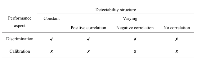 Summary of the impacts that disregarding imperfect detection can have on the performance of SDMs as a function of the structure of the detection process with respect to the occupancy process.